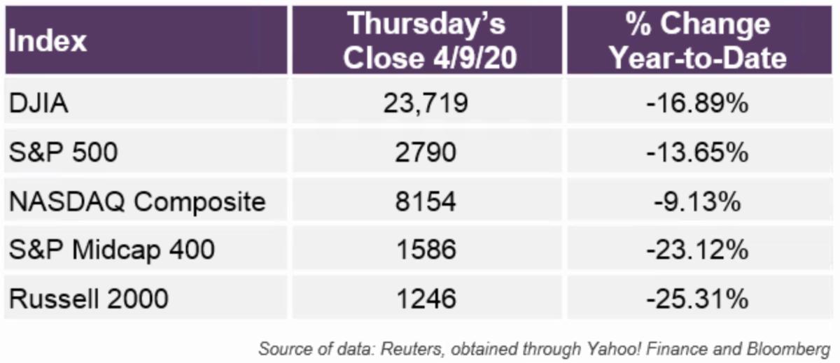 Equity Index Returns YTD through April 9 2020
