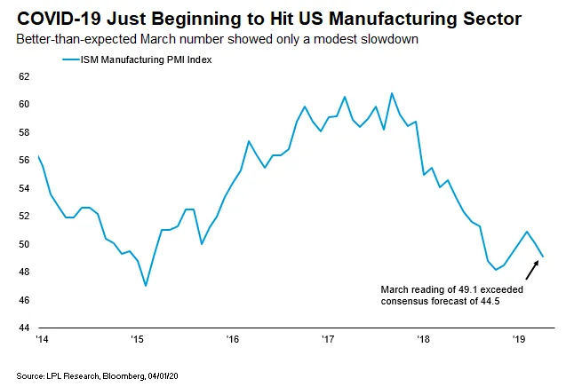 ISM Manufacturing Index March 2020