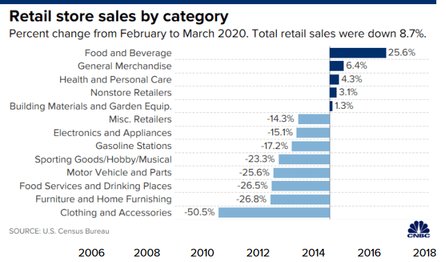 Retail Sales by Category March 2020