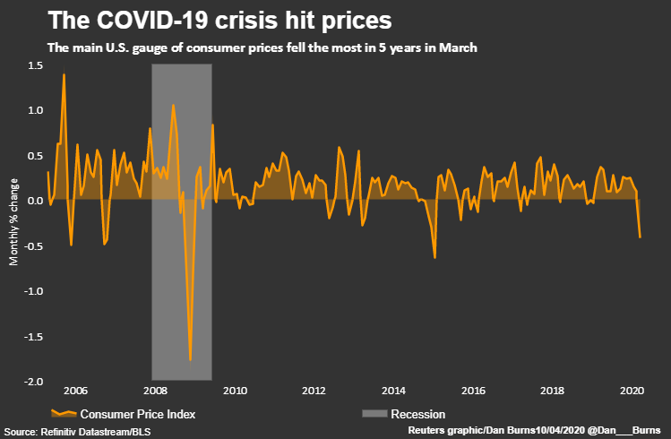 US Inflation CPI data March 2020