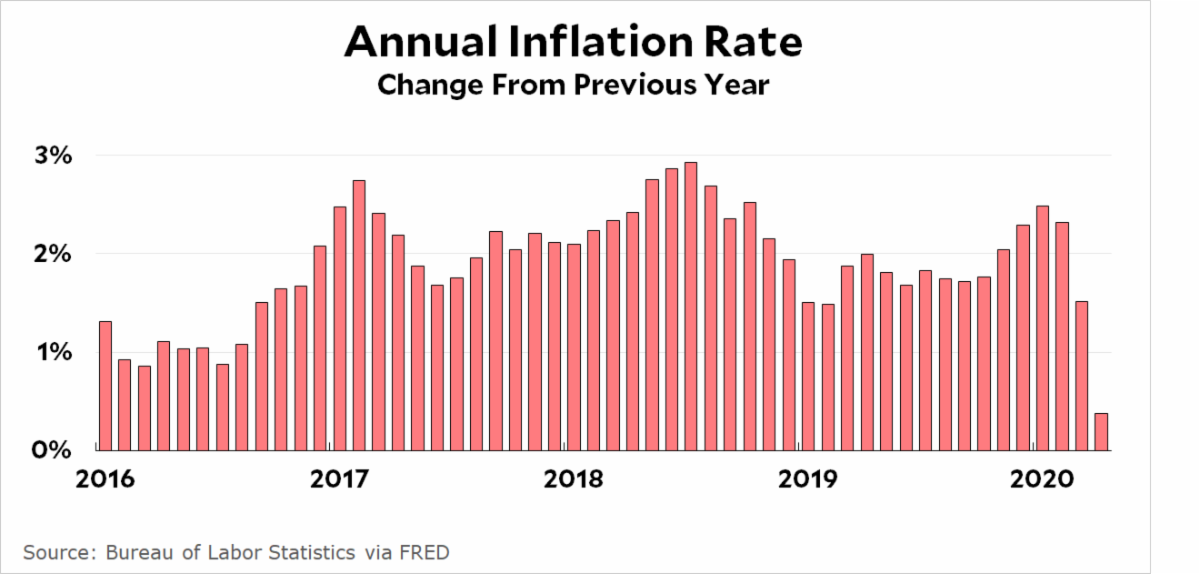 Inflation through April 2020