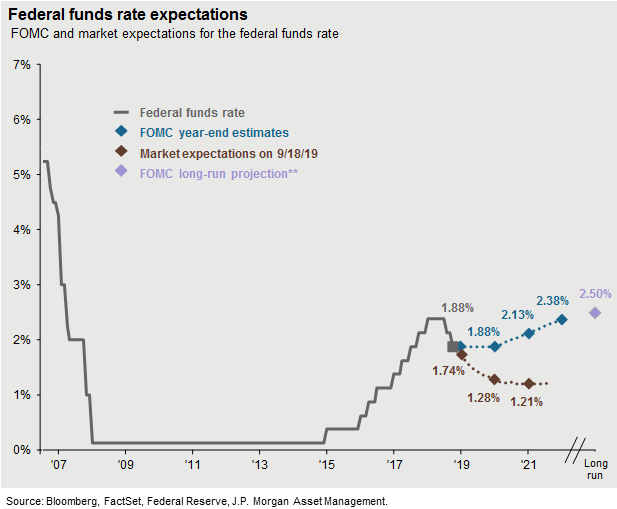 Fed Funds Rate Current and Expected Rates as of 092019