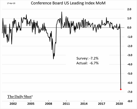 Conference Board US Leading Indicators March 2020