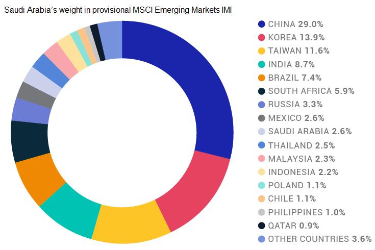 Saudi Arabia Weight in Provisional MSCI EM IMI Index