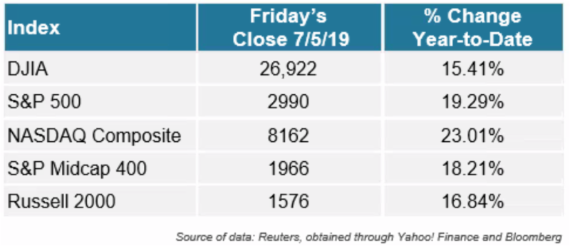 Equity Index Returns through July 5, 2019