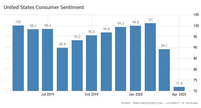US Consumer Sentiment April 2020