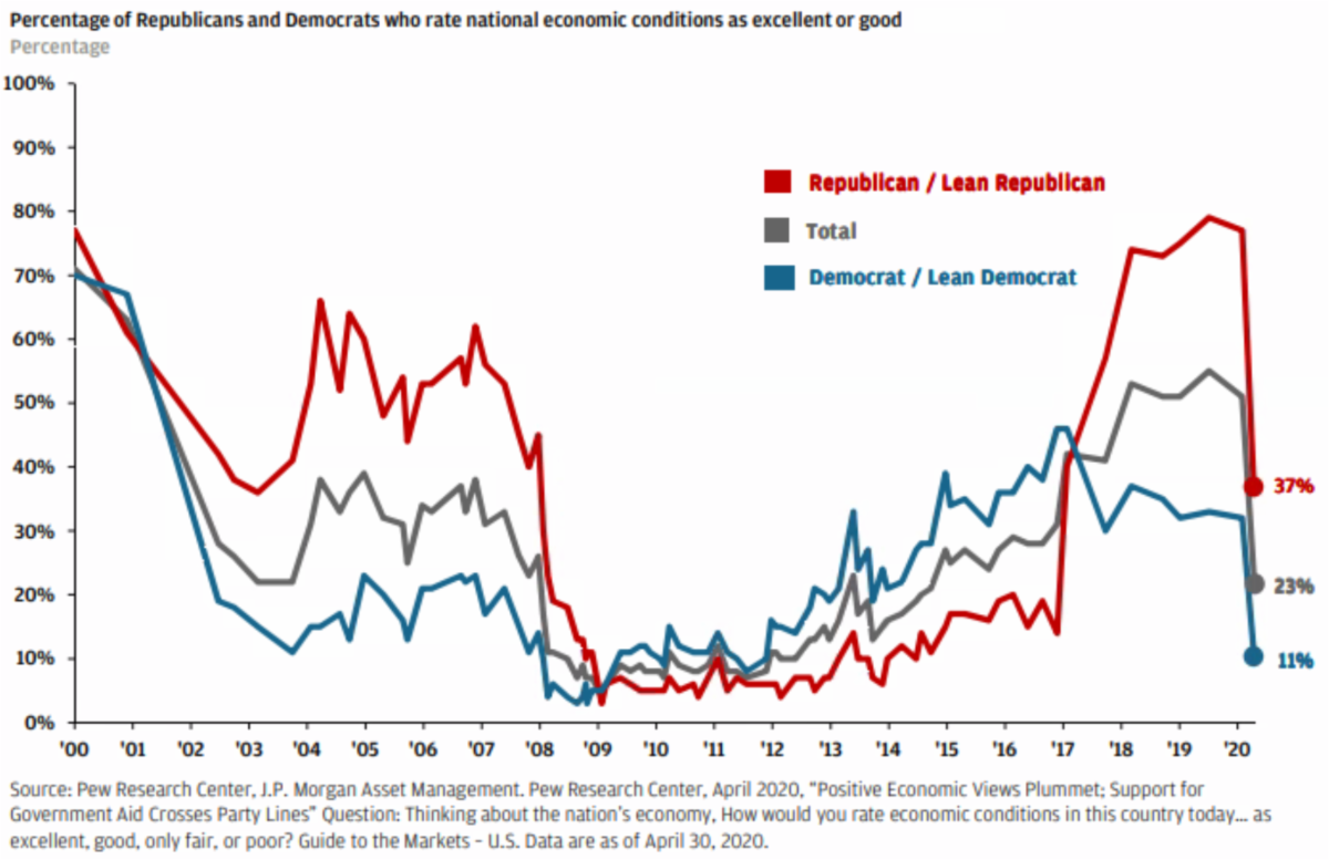 Percentage of Republicans and Democrats who rate economy as excellent or good April 2020
