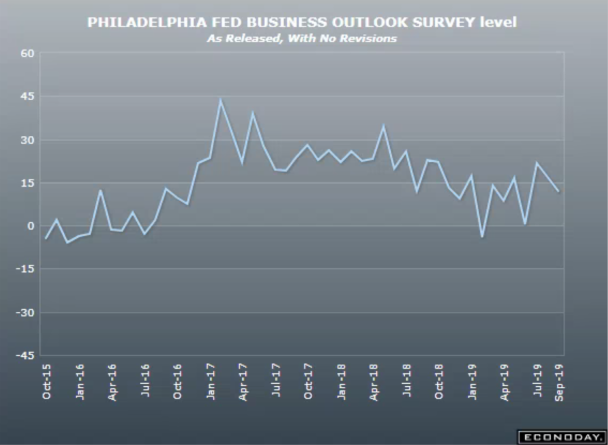 Philly Fed Business Outlook Sept 2019