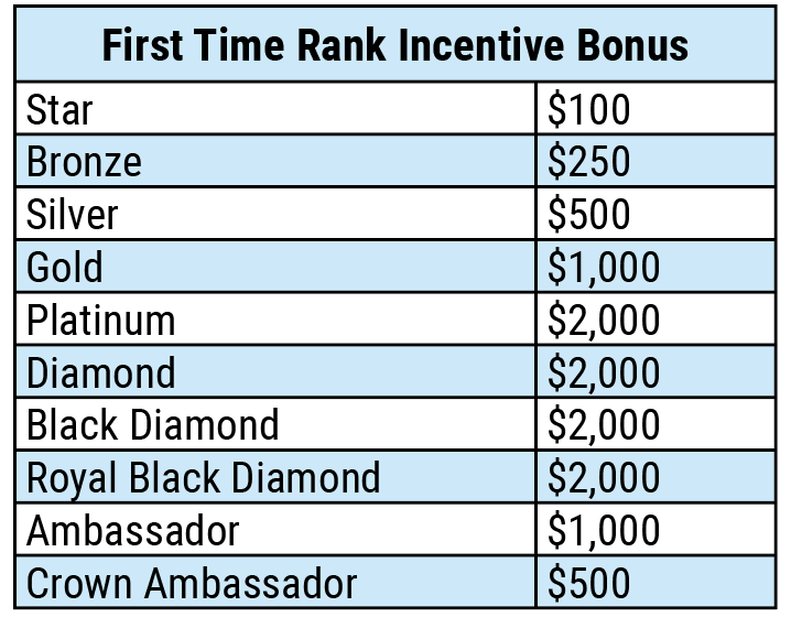 First Time Incentive Chart