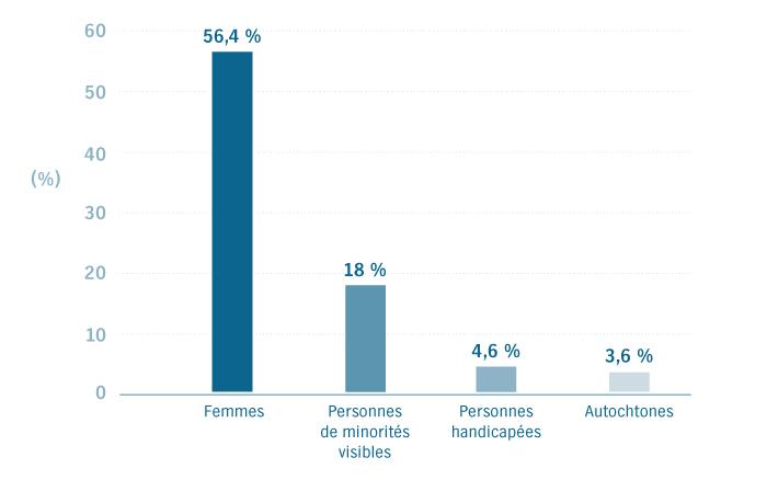 Femmes : 56,4 %; Personnes de minorités visibles : 18 %; Personnes handicapées : 4,6 %; Autochtones : 3,6 %;