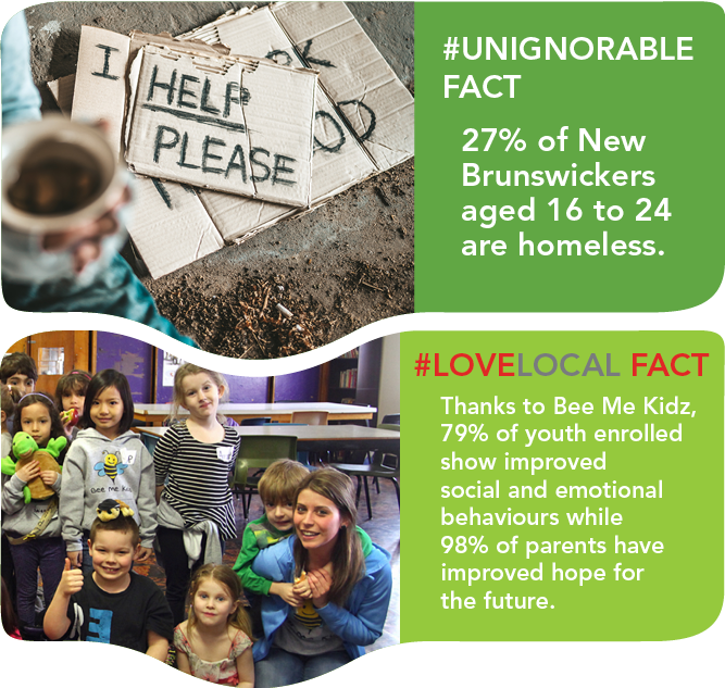 UNIGNORABLE FACT 27 per cent of New Brunswickers aged 16 to 24 are homeless. LOCAL LOVE FACT Thanks to Bee Me Kidz 79 per cent of youth enrolled show improved social and emotional behaviours while 98 per cent of parents have improved hope for the future