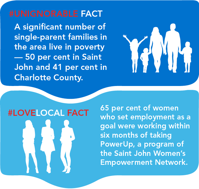 A significant number of single-parent families in the area live in poverty -- 50 per cent in Saint John and 41 per cent in Charlotte County and 65 per cent of women who set employment as a goal were working within six months of taking PowerUp