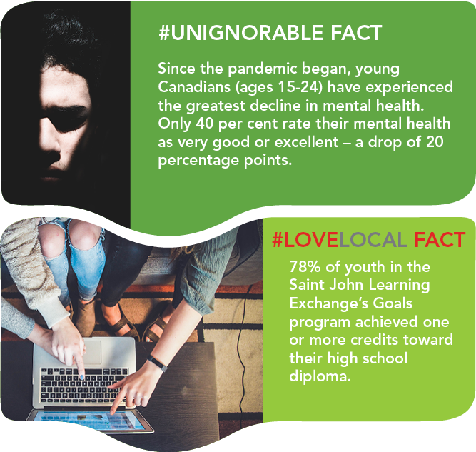 Since the pandemic began Canadians ages 15 to 24 have experienced the greatest decline in mental health. 78 per cent of youth in the Saint John Learning Exchanges Goals program achieved one or more credits toward their high school diploma.