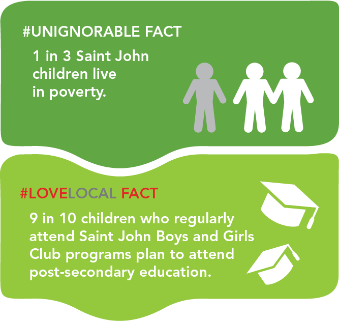 Unignorable fact 1 in 3 Saint John children live in poverty.   Locallove fact 9 in 10 children who regularly attend Saint John Boys and Girls Club programs plan to attend post-secondary education.