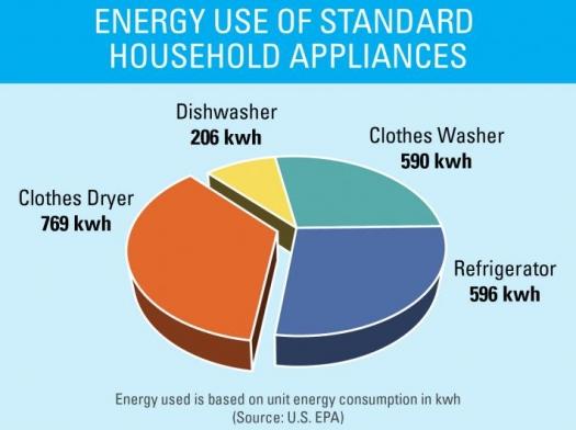 energy use chart