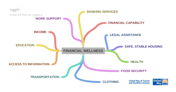 Word map with financial wellness at the center