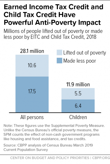Bar graph shows 28.1 million people and 11.9 million children lifted out of poverty in 2018