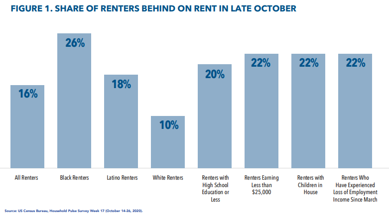 Bar graph showing how many renters were behind by demographic group