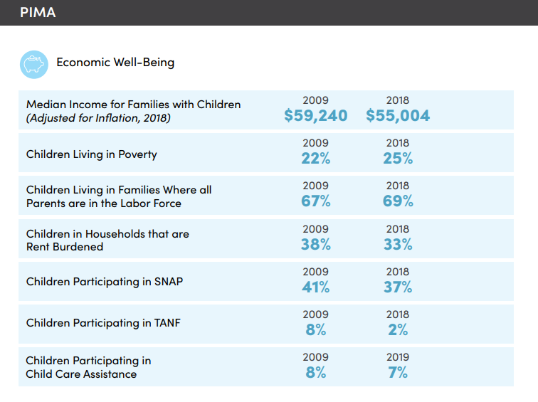 Chart comparing seven economic well-being factors of Pima County children in 2009 and 2018