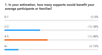 poll results showing most participants need multiple supports
