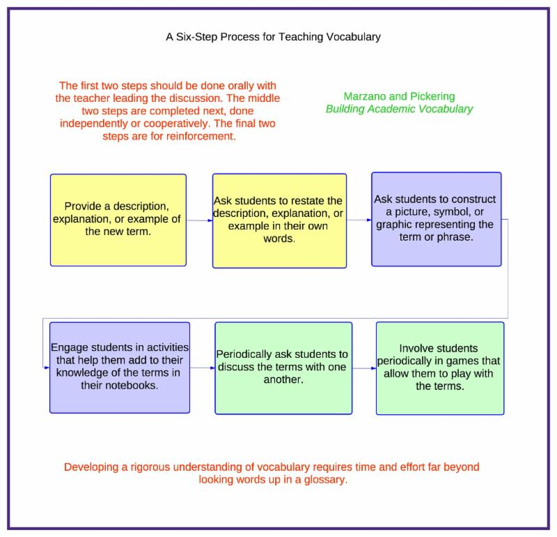 Thinking Maps Literacy Links and Content Connections