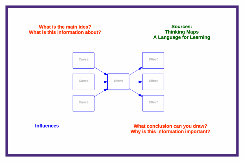 Each School Year Should Begin With Some Kind Of Thinking Map Introductory Schedule These Weeks Allow Teachers And Students To Refocus On All
