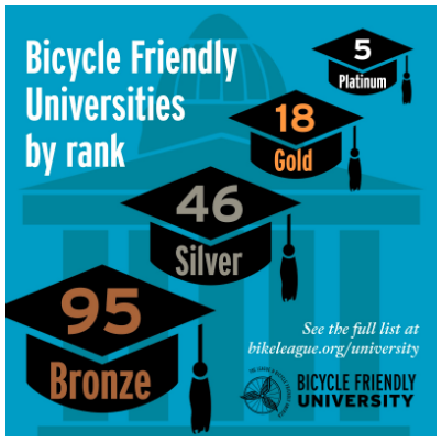 Bike friendly universities by rank