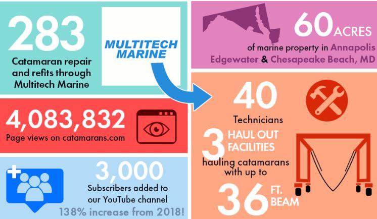 catamaran infographic