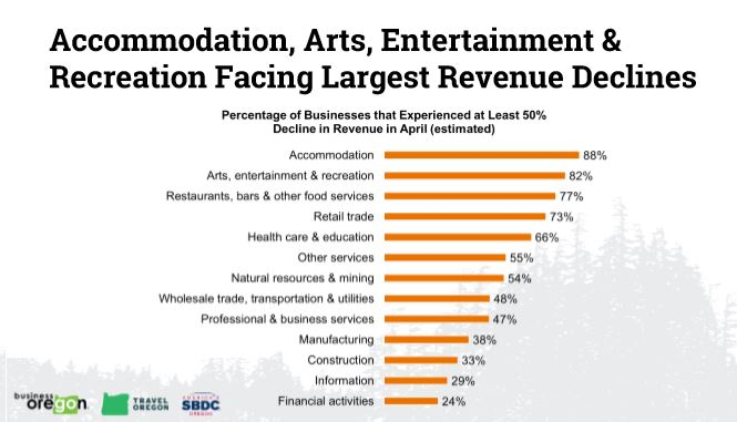 A recent survey by Business Oregon shows that the arts, entertainment and recreation industry has suffered more than any sector except accommodations during the COVID-19 health crisis.
