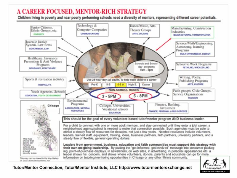 Total Quality Mentoring chart from 1990s is a hub and spokes design