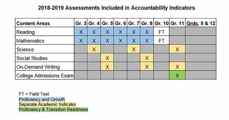 2018-2019 Assessments Included in Accountability Indicators