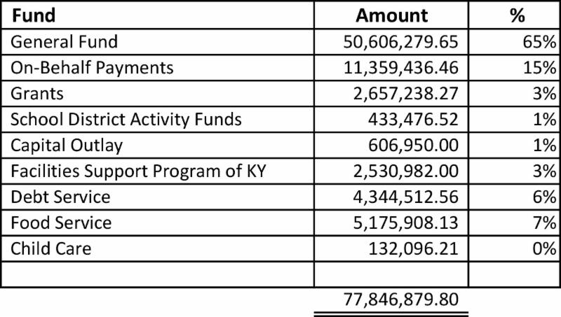 Graphic showing each fund budget andt total