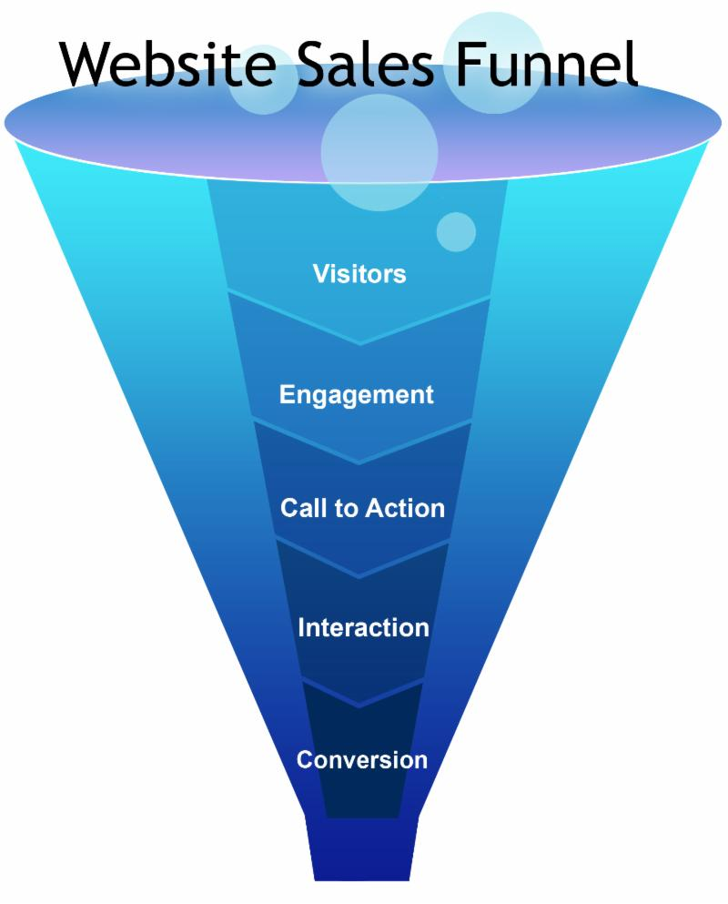 Website Sales Funnel - image sourced from: thepinkcadillacacademy.com