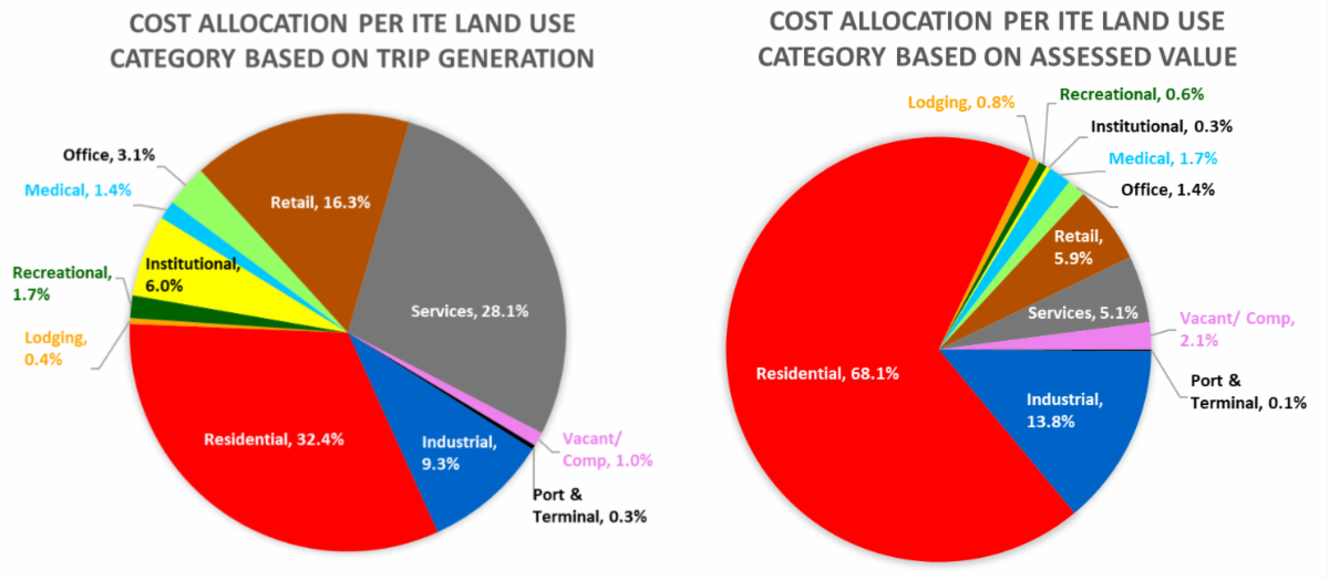 Cost Allocation comparisons