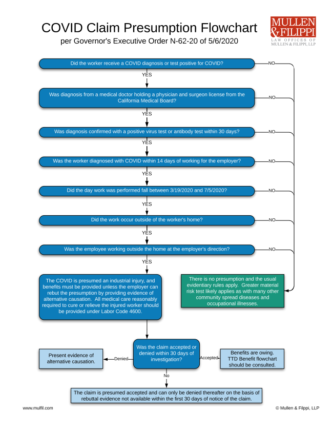 COVID-19 Workers' Comp Claim Presumption Flowchart