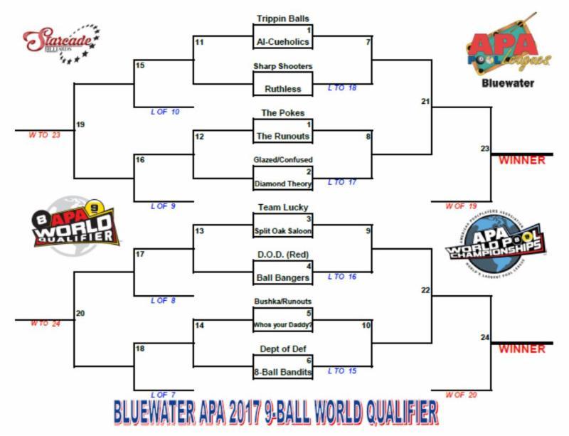 APA World Qualifier Brackets