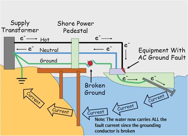 Many people look at the lake and don't know about the invisible danger that may be lurking in the water.....stray electrical current.