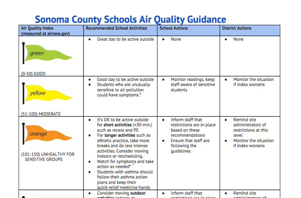 Air Quality Guidance