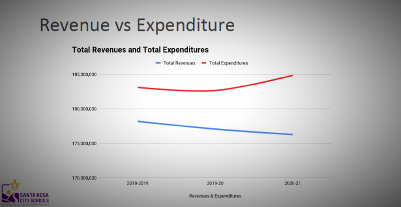 Chart of revenues and expenditures
