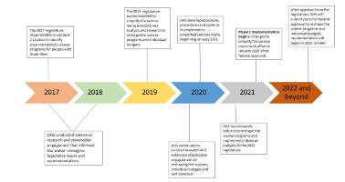 Waiver Reimagine DHS timeline