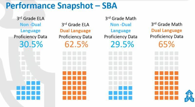3rd Grade ELA, Non-Dual Language Proficiency Data is 30.5%. 3rd Grade ELA Dual Language Proficiency Data is 62.5%. 3rd Grade Math Non-Dual Language Proficiency Data is 29.5%. 3rd Grade Math Dual Language Proficiency Data is 65%.