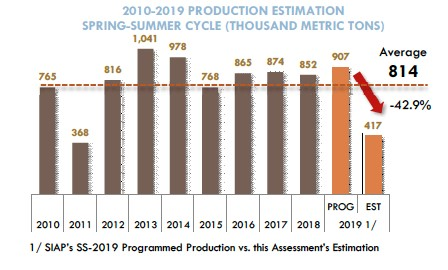 Estimated Spring Summer Production