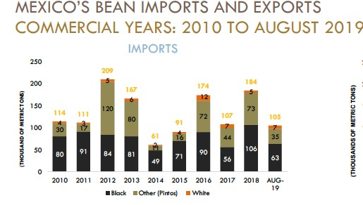 Source:  USDBC harvest report