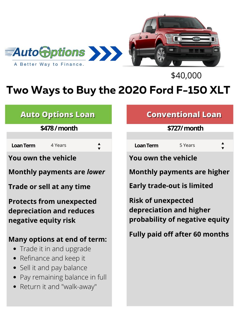 Auto Options financing comparison chart _ image