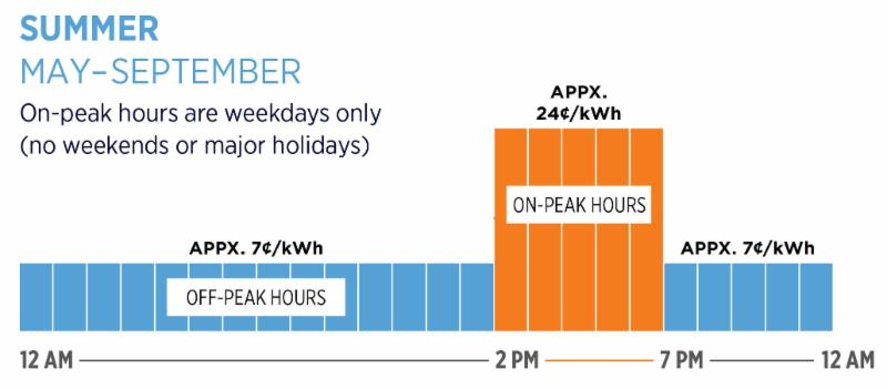 Time-of-Day On-Peak Hours