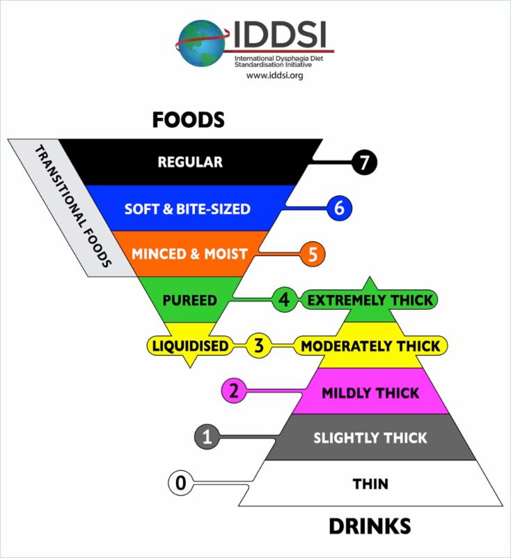IDDSI Framework Updated Oct. 2016