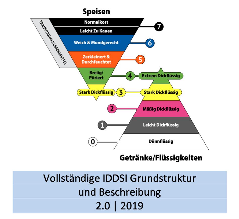 IDDSI Framework and Detailed Definitions - German