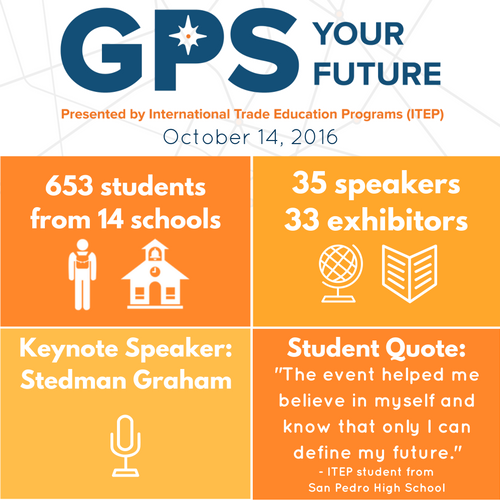 GPS Your Future 2016 Infographic