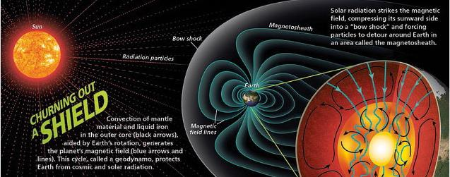 Earth's-Young-Magnetic-Field-Creation