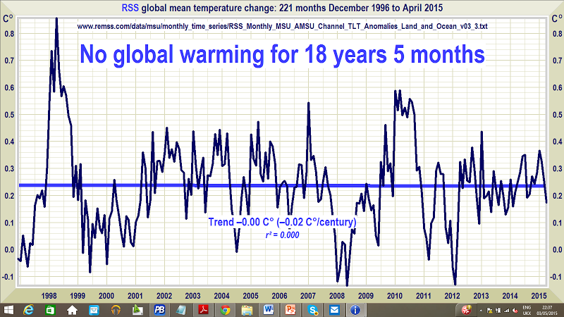 No Global Warming Temperature Chart